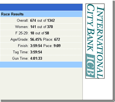 long beach marathon results thumb Long Beach Marathon Recap
