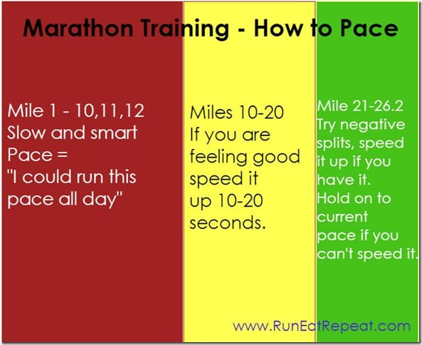 Marathon Pace to PR thumb Training for a Marathon–How to Pace Yourself foo