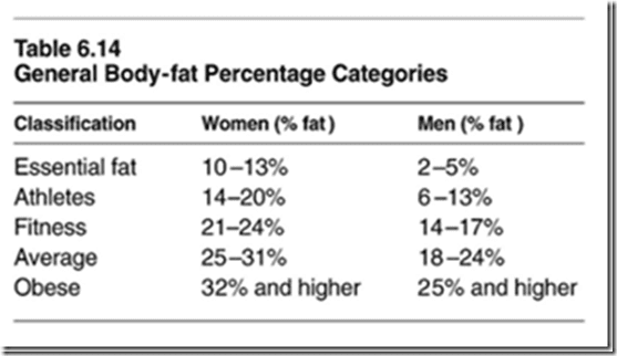 body fat percentage for healthy weight