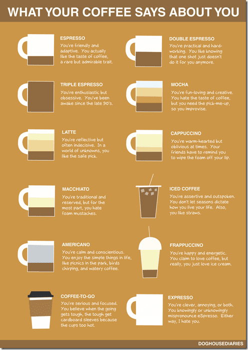 what coffee says about you