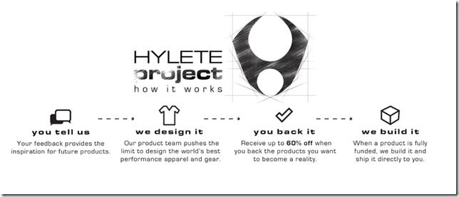 HYLETE Discount code
