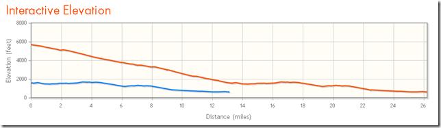 run revel canyon city half marathon race