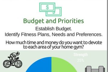 5 Home Gym Must Haves for Every Budget