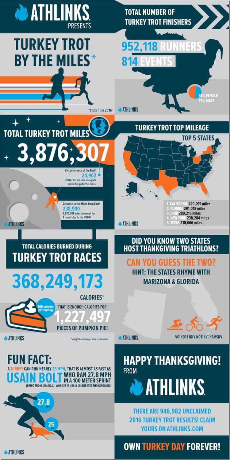 turkey trot run down podcast