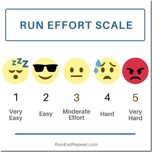 Run Effort Scale how to measure hard to run