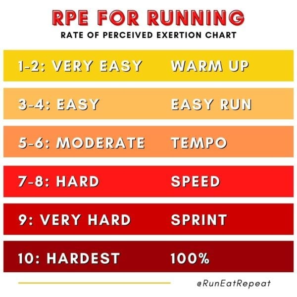 How to Run Faster with RPE Chart for Running
