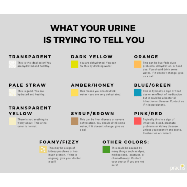 colors of urine chart Running Hydration