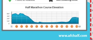afc half marathon course